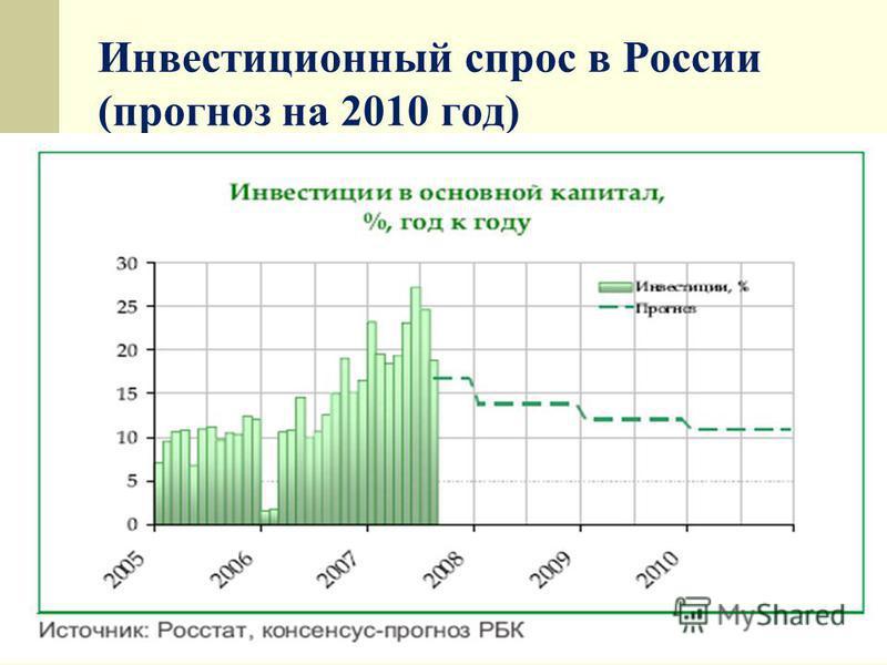 Инвестиционный спрос в России (прогноз на 2010 год)