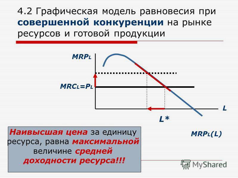 4.2 Графическая модель равновесия при совершенной конкуренции на рынке ресурсов и готовой продукции MRP L L MRC L =P L L* MRP L (L) Наивысшая цена за единицу ресурса, равна максимальной величине средней доходности ресурса!!!