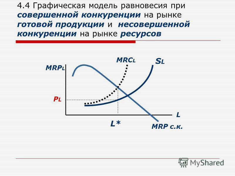 4.4 Графическая модель равновесия при совершенной конкуренции на рынке готовой продукции и несовершенной конкуренции на рынке ресурсов MRP L L MRC L L* SLSL MRP с.к. PLPL