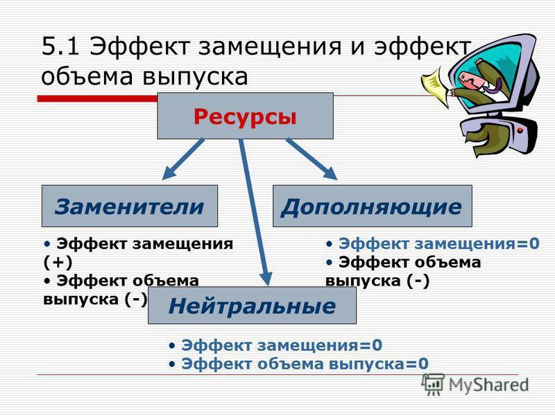 5.1 Эффект замещения и эффект объема выпуска Эффект замещения (+) Эффект объема выпуска (-) Эффект замещения=0 Эффект объема выпуска (-) Ресурсы Заменители Дополняющие Нейтральные Эффект замещения=0 Эффект объема выпуска=0
