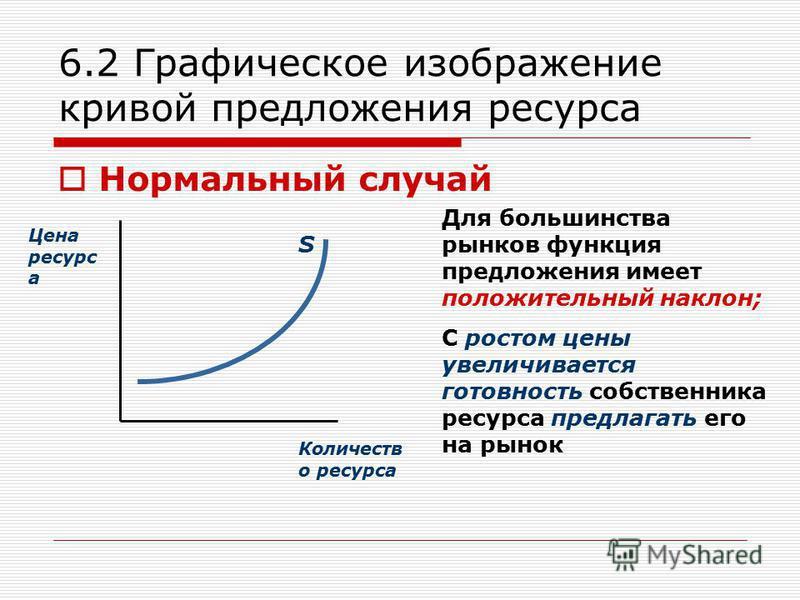 6.2 Графическое изображение кривой предложения ресурса Нормальный случай Цена ресурс а Количеств о ресурса S Для большинства рынков функция предложения имеет положительный наклон; С ростом цены увеличивается готовность собственника ресурса предлагать