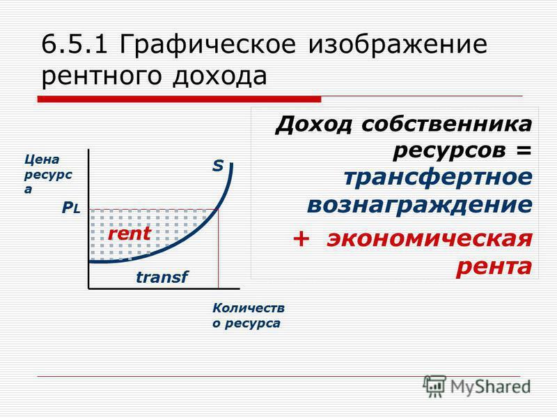 6.5.1 Графическое изображение рентного дохода Доход собственника ресурсов = трансфертное вознаграждение + экономическая рента Цена ресурс а Количеств о ресурса S PLPL rent transf