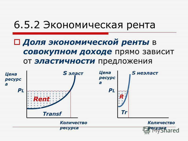 6.5.2 Экономическая рента Доля экономической ренты в совокупном доходе прямо зависит от эластичности предложения Цена ресурс а Количество ресурса S эласт PLPL Rent Transf Цена ресурс а Количество ресурса PLPL Tr S неэласт R