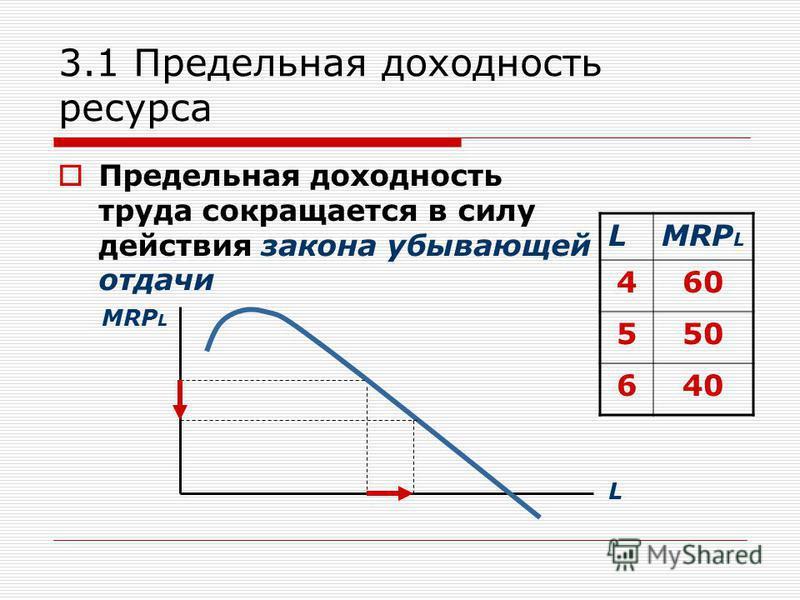 3.1 Предельная доходность ресурса Предельная доходность труда сокращается в силу действия закона убывающей отдачи LMRP L 460 550 640 MRP L L