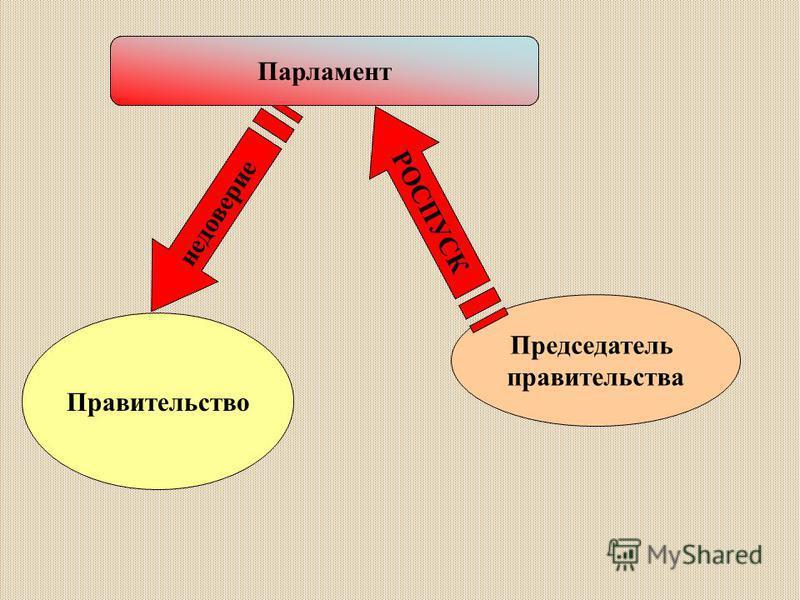 недоверие Правительство Председатель правительства РОСПУСК ВЫБОРЫ Парламент
