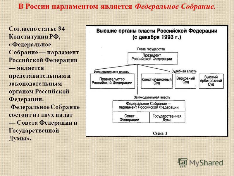 В России парламентом является Федеральное Собрание. Согласно статье 94 Конституции РФ, «Федеральное Собрание парламент Российской Федерации является представительным и законодательным органом Российской Федерации. Федеральное Собрание состоит из двух