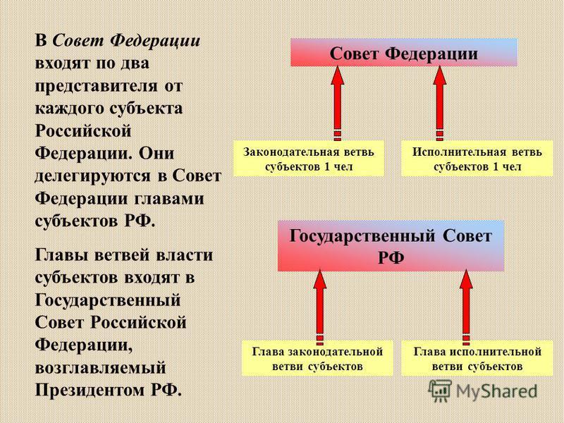 В Совет Федерации входят по два представителя от каждого субъекта Российской Федерации. Они делегируются в Совет Федерации главами субъектов РФ. Главы ветвей власти субъектов входят в Государственный Совет Российской Федерации, возглавляемый Президен