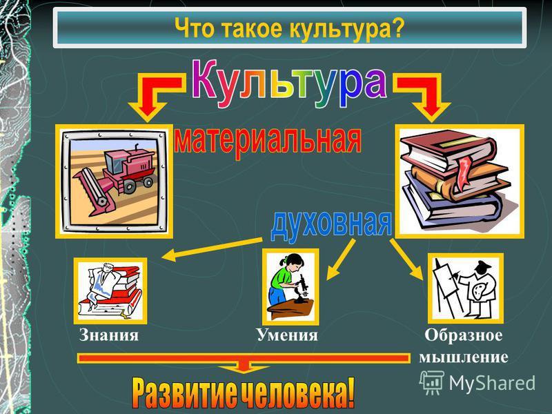 Знания УменияОбразное мышление