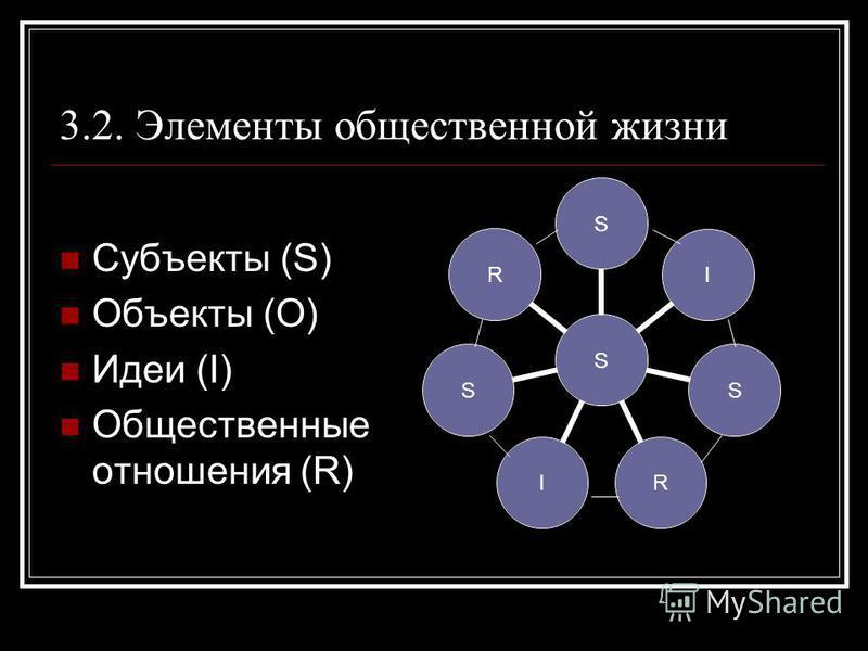3.2. Элементы общественной жизни Субъекты (S) Объекты (O) Идеи (I) Общественные отношения (R) SSISRISR