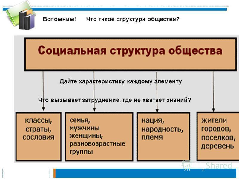 Вспомним!Что такое структура общества? Дайте характеристику каждому элементу Что вызывает затруднение, где не хватает знаний?