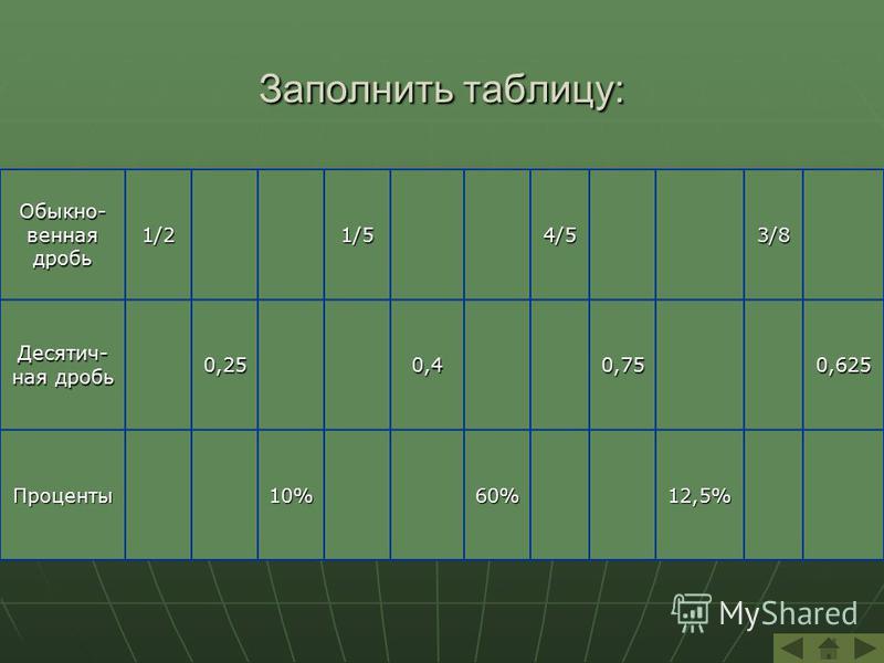 Заполнить таблицу: Обыкно- венная дробь 1/21/54/53/8 Десятич- ная дробь 0,250,40,750,625 Проценты 10%60%12,5%
