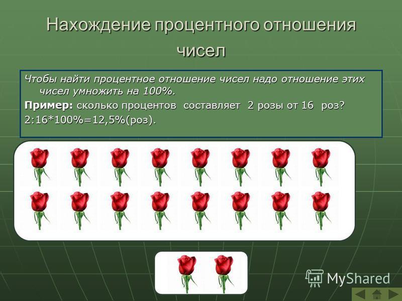 Нахождение процентного отношения чисел Чтобы найти процентное отношение чисел надо отношение этих чисел умножить на 100%. Пример: сколько процентов составляет 2 розы от 16 роз? 2:16*100%=12,5%(роз).