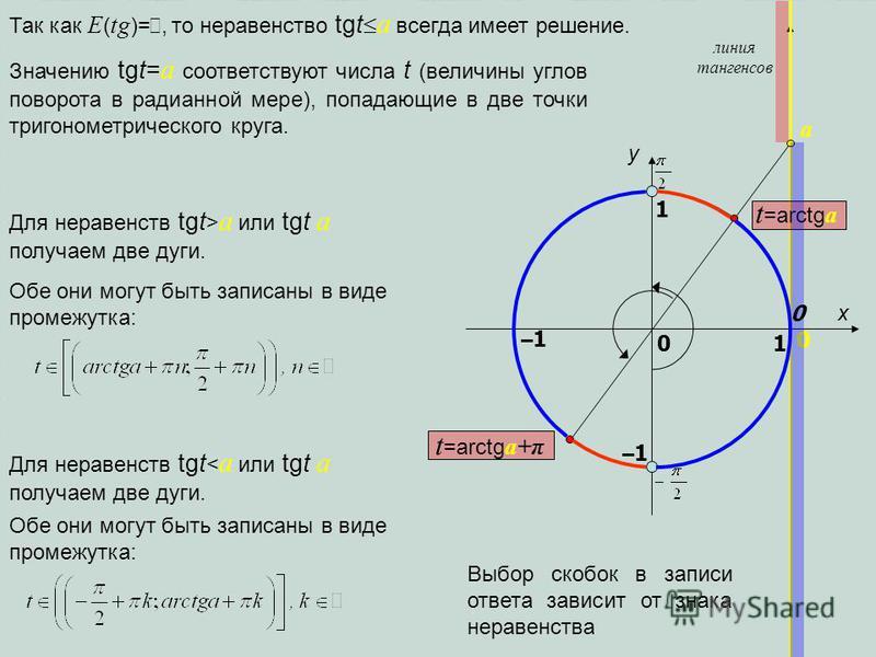 x y 1 0 1 –1–10 линия тангенсов a Так как E ( tg )=, то неравенство tgt a всегда имеет решение. –1–1 Значению tgt= a соответствуют числа t (величины углов поворота в радианной мере), попадающие в две точки тригонометрического круга. t =arctg a+π t =a