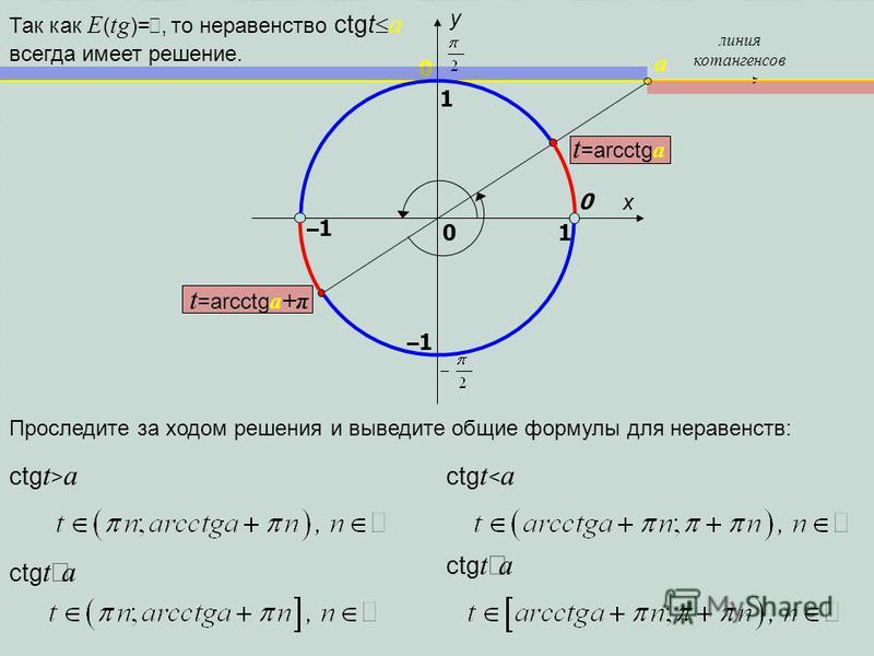 t =arcctg a+π x y 1 0 1 –1–1 0 линия котангенсов a –1–1 Проследите за ходом решения и выведите общие формулы для неравенств: Так как E ( tg )=, то неравенство сtgt a всегда имеет решение. 0 ctg t > a ctg t a ctg t < a ctg t a t =arcctg a