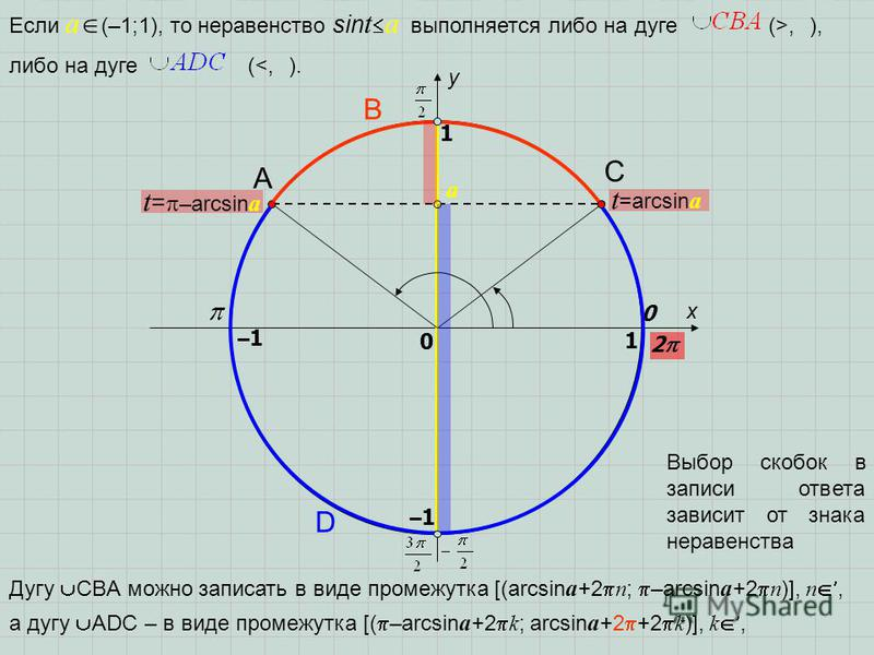 x y 0 1 0 1 t =arcsin a t = –arcsin a a –1–1 –1–1 2 Если a (–1;1), то неравенство sin t a выполняется либо на дуге (>, ), A D B C либо на дуге (<, ). Выбор скобок в записи ответа зависит от знака неравенства Дугу CBA можно записать в виде промежутка