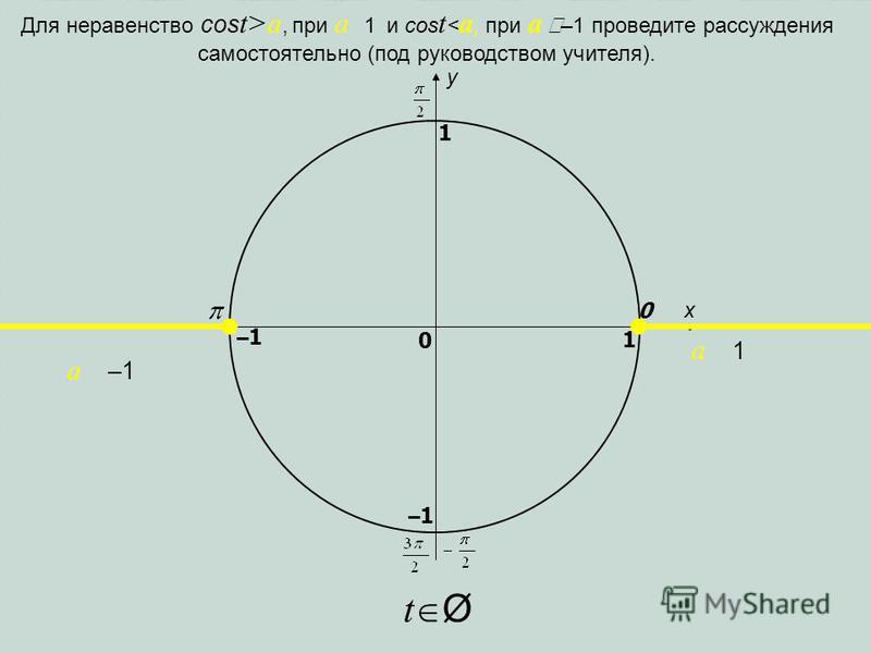 x y 0 1 0 1 –1–1 –1–1 a –1 a 1 Для неравенство cos t>a, при a 1 и cos t < a, при a –1 проведите рассуждения самостоятельно (под руководством учителя). t Ø