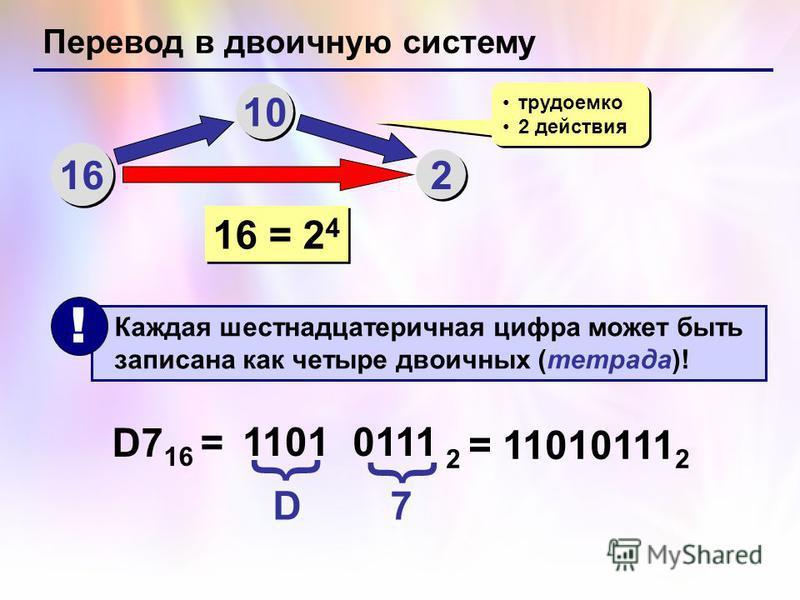 Перевод в двоичную систему 16 10 2 2 трудоемко 2 действия трудоемко 2 действия 16 = 2 4 Каждая шестнадцатеричная цифра может быть записана как четыре двоичных (тетрада)! ! D7 16 = D 7 1101 { { 0111 2 = 11010111 2