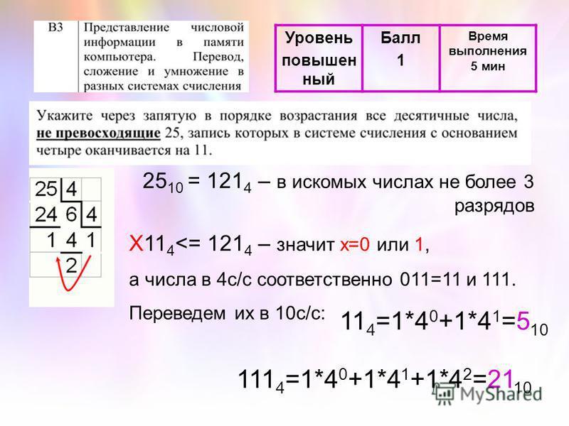 Уровень повышенный Балл 1 Время выполнения 5 мин 25 10 = 121 4 – в искомых числах не более 3 разрядов Х11 4 <= 121 4 – значит х=0 или 1, а числа в 4 с/с соответственно 011=11 и 111. Переведем их в 10 с/с: 11 4 =1*4 0 +1*4 1 =5 10 111 4 =1*4 0 +1*4 1