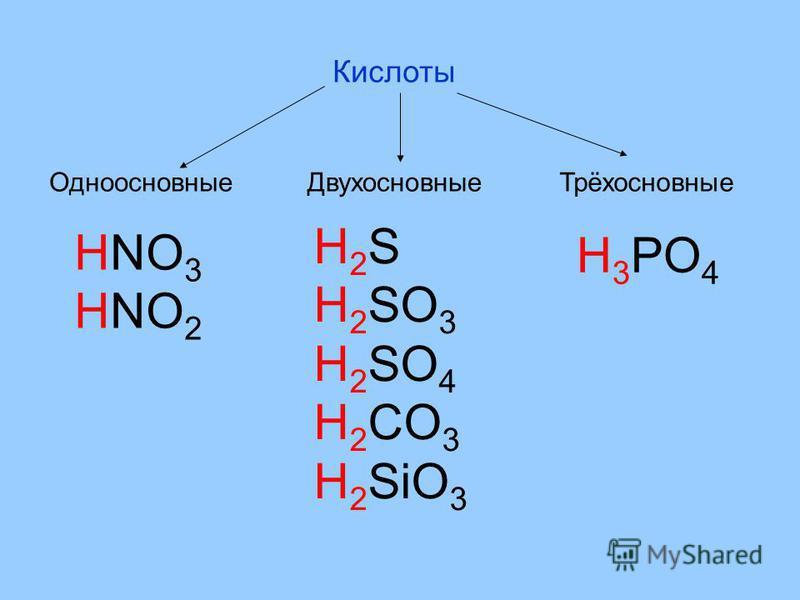 Кислоты Одноосновные ДвухосновныеТрёхосновные HNO 3 HNO 2 H 2 S H 2 SO 3 H 2 SO 4 H 2 CO 3 H 2 SiO 3 H 3 PO 4
