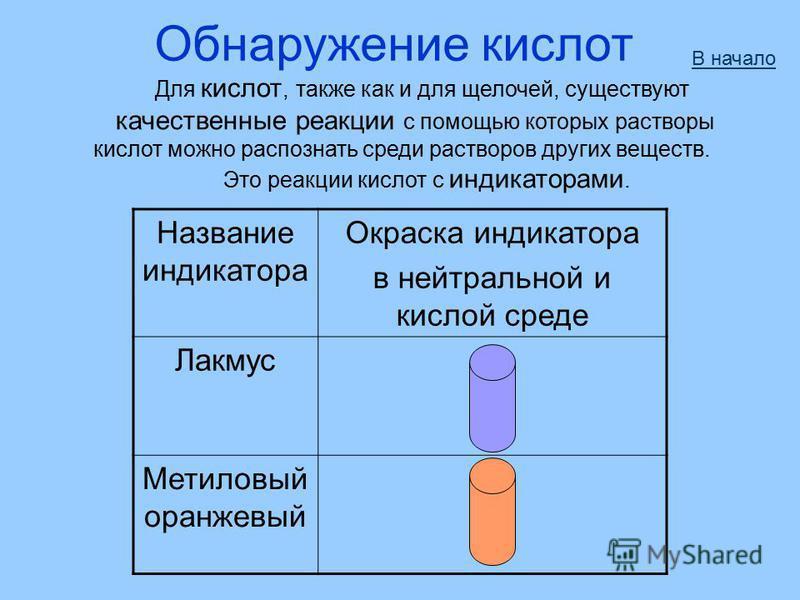 Обнаружение кислот Для кислот, также как и для щелочей, существуют качественные реакции с помощью которых растворы кислот можно распознать среди растворов других веществ. Это реакции кислот с индикаторами. В начало Название индикатора Окраска индикат