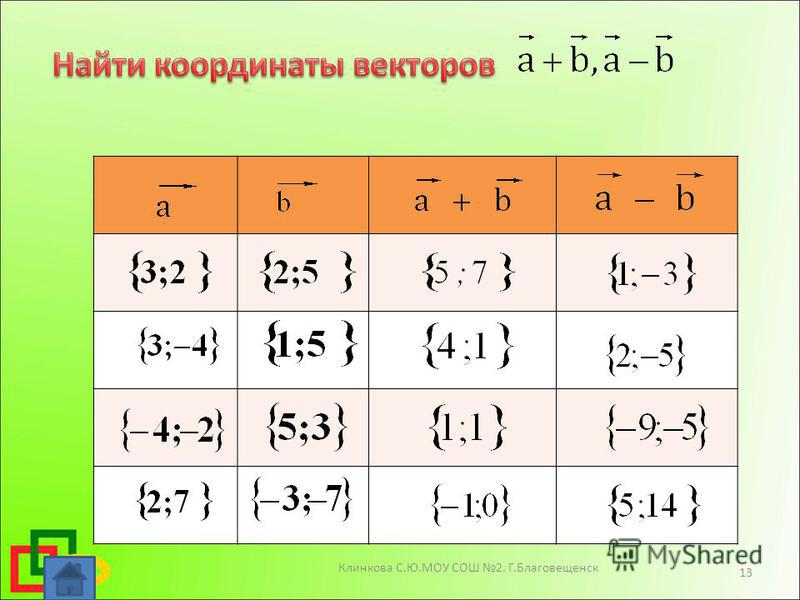 Клинкова С.Ю.МОУ СОШ 2. Г.Благовещенск 13