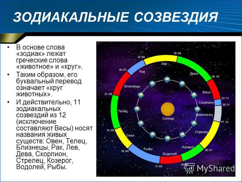 ЗОДИАКАЛЬНЫЕ СОЗВЕЗДИЯ В основе слова «зодиак» лежат греческие слова «животное» и «круг». Таким образом, его буквальный перевод означает «круг животных». И действительно, 11 зодиакальных созвездий из 12 (исключение составляют Весы) носят названия жив