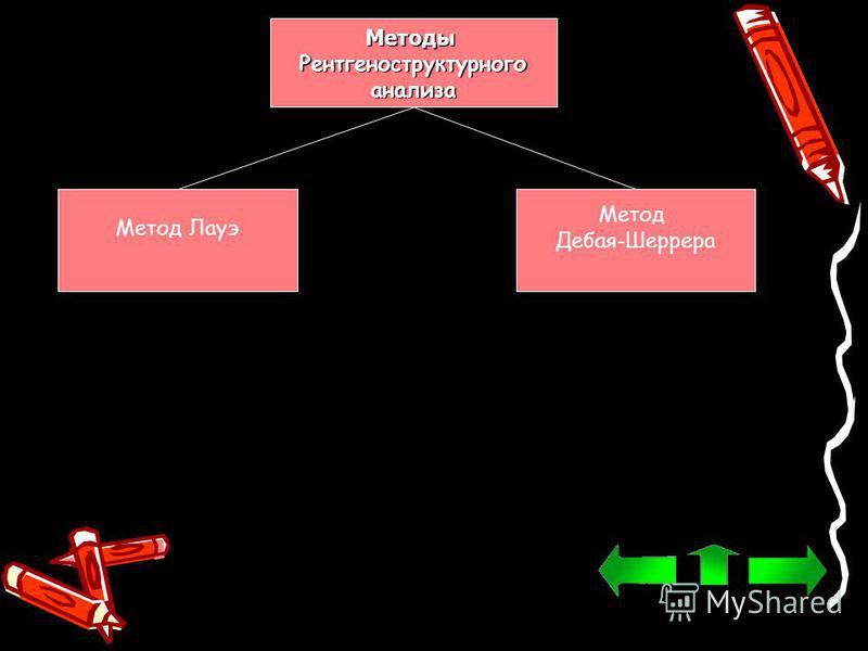 Методы Рентгеноструктурногоанализа Метод Лауэ Метод Дебая-Шеррера