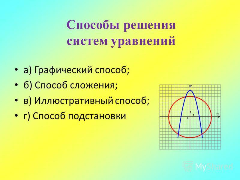 Способы решения систем уравнений а) Графический способ; б) Способ сложения; в) Иллюстративный способ; г) Способ подстановки