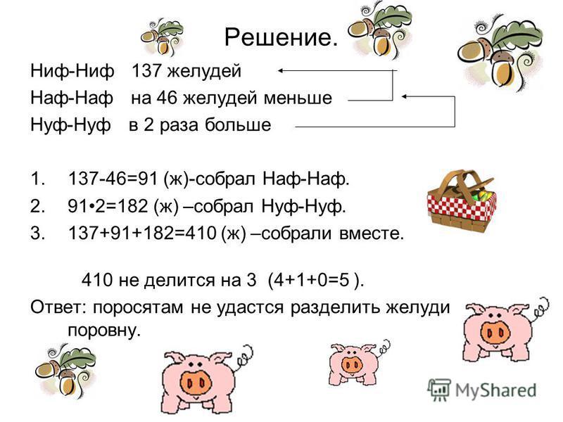 Решение. Ниф-Ниф 137 желудей Наф-Наф на 46 желудей меньше Нуф-Нуф в 2 раза больше 1.137-46=91 (ж)-собрал Наф-Наф. 2.912=182 (ж) –собрал Нуф-Нуф. 3.137+91+182=410 (ж) –собрали вместе. 410 не делится на 3 (4+1+0=5 ). Ответ: поросятам не удастся раздели