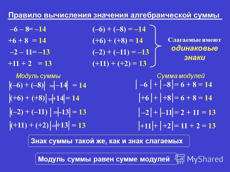 Правило вычисления значения алгебраической суммы = –14 = 14 = –13 –6 – 8 +6 + 8 –2 – 11 +11 + 2 (–6) + (–8) = –14 (+6) + (+8) = 14 (–2) + (–11) = –13 (+11) + (+2) = 13 Слагаемые имеют одинаковые знаки (–6) + (–8) = –14 = 13 = 14 –6 –8+ = 6 + 8 = 14 (