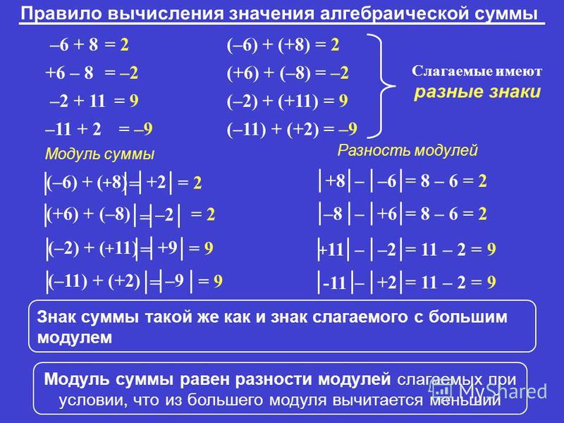 = 2 = –2 = 9 –6 + 8 +6 – 8 –2 + 11 –11 + 2 (–6) + (+8) = 2 (+6) + (–8) = –2 (–2) + (+11) = 9 (–11) + (+2) = –9 Правило вычисления значения алгебраической суммы Слагаемые имеют разные знаки (–6) + ( + 8) = +2 = –9 = 2= 2 +8 –6– = 8 – 6 = 2 (+6) + (–8)