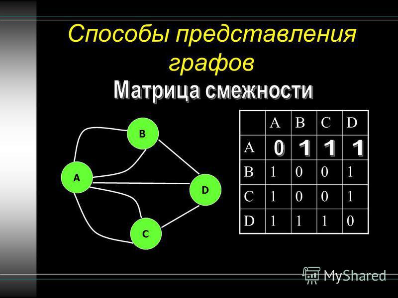 Способы представления графов ABCD A B1001 C1001 D1110 B A C D
