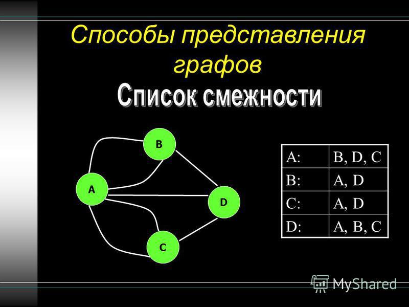 Способы представления графов A:A:B, D, C B:B:A, D C:C: D:D:A, B, C B A C D