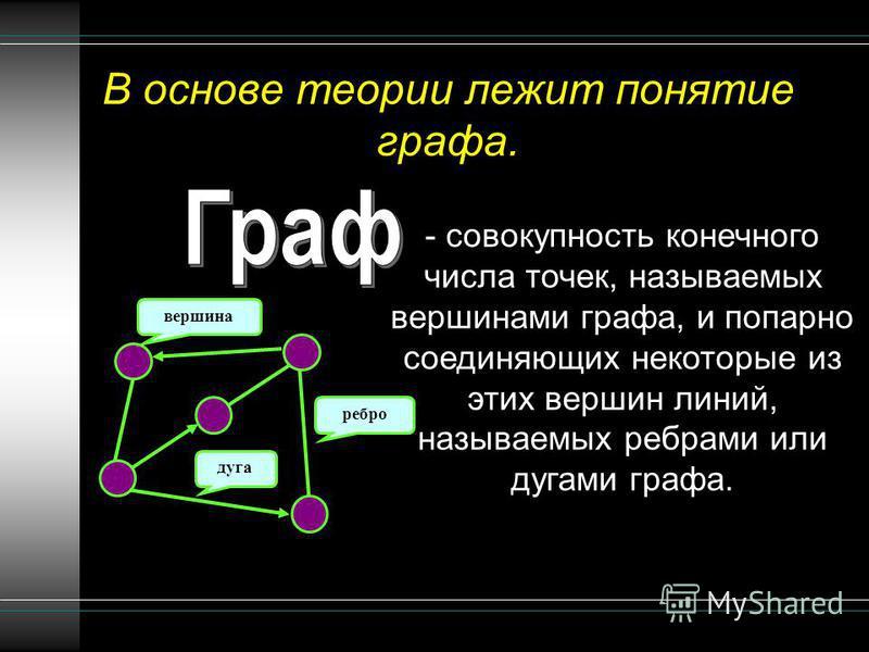 В основе теории лежит понятие графа. - совокупность конечного числа точек, называемых вершинами графа, и попарно соединяющих некоторые из этих вершин линий, называемых ребрами или дугами графа. вершина ребро дуга