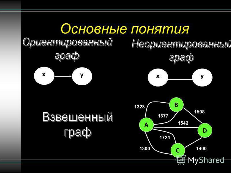 Основные понятия x y xy B A C D 1377 1323 1508 1400 1724 1542 1300