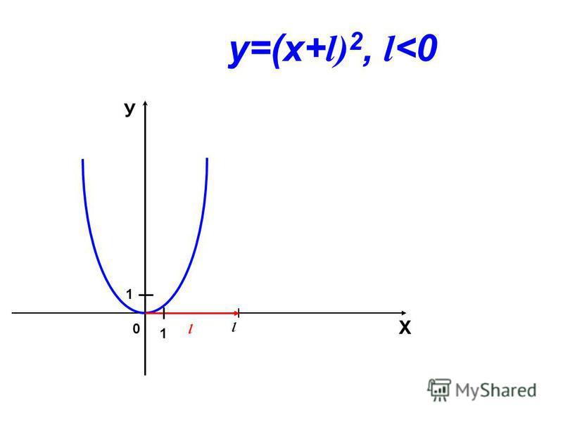 0 l l Х У 1 1 у=(х+ l) 2, l <0