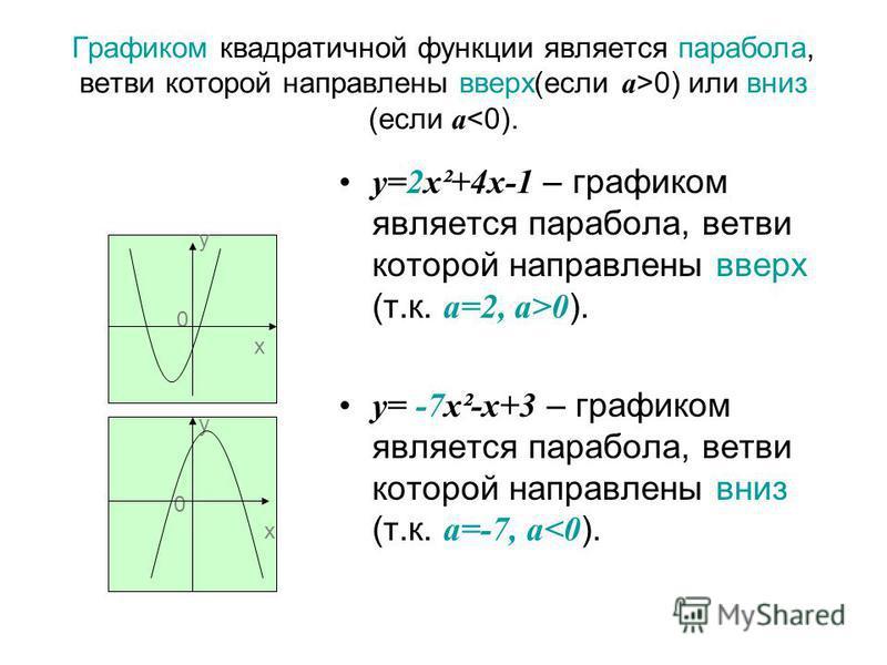 Графиком квадратичной функции является парабола, ветви которой направлены вверх(если а >0) или вниз (если а <0). у=2 х²+4 х-1 – графиком является парабола, ветви которой направлены вверх (т.к. а=2, а>0 ). у= -7 х²-х+3 – графиком является парабола, ве