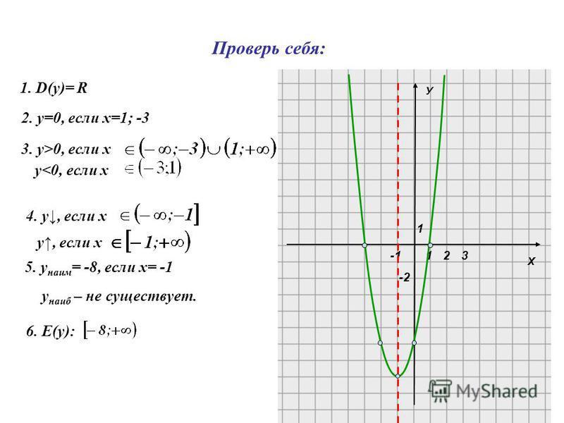 Х У 1 1 -2 23 1. D(y)= R 2. у=0, если х=1; -3 3. у>0, если х 4. у, если х у, если х 5. у наим = -8, если х= -1 у наиб – не существует. 6. Е(y): Проверь себя: у<0, если х
