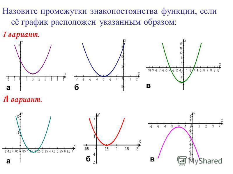 Назовите промежутки знакопостоянства функции, если её график расположен указанным образом: Ι вариант. Ι І вариант. вб а а в б