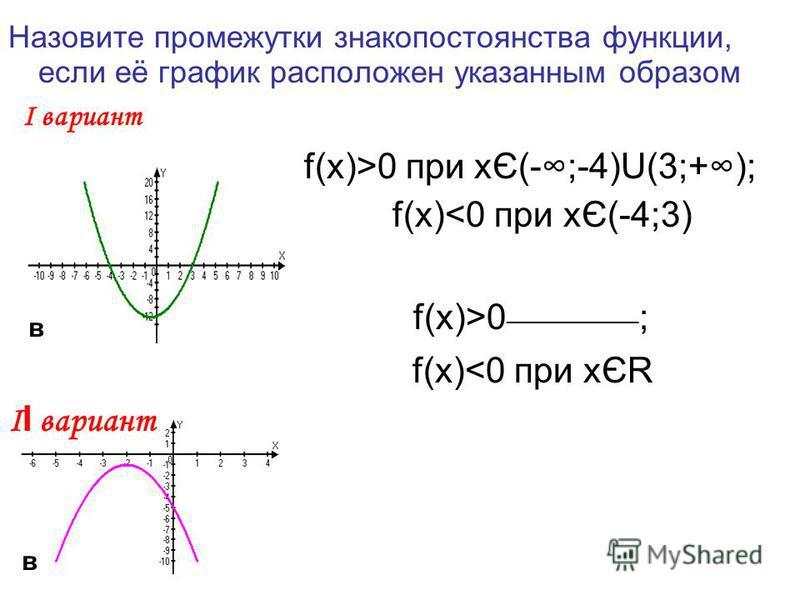 Назовите промежутки знакопостоянства функции, если её график расположен указанным образом Ι вариант f(x)>0 при xЄ(-;-4)U(3;+); f(x)<0 при xЄ(-4;3) f(x)>0 __________ ; f(x)<0 при xЄR Ι І вариант в в
