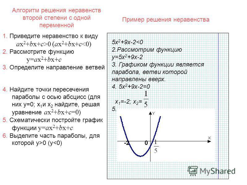 Алгоритм решения неравенств второй степени с одной переменной 5 х 2 +9 х-2<0 2. Рассмотрим функцию y=5 х 2 +9 х-2 3. Графиком функции является парабола, ветви которой направлены вверх. 4. 5 х 2 +9 х-2=0 х 1 =-2; х 2 = 5. -20 1. Приведите неравенство