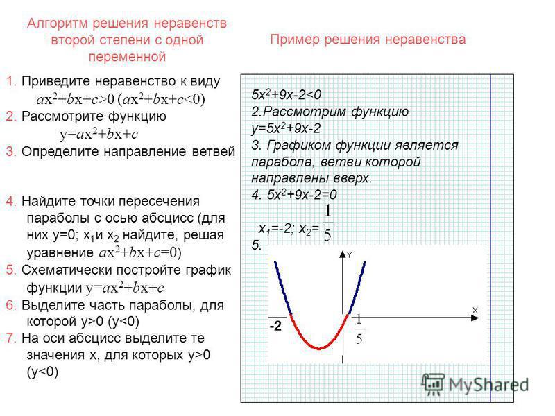 Алгоритм решения неравенств второй степени с одной переменной 5 х 2 +9 х-2<0 2. Рассмотрим функцию y=5 х 2 +9 х-2 3. Графиком функции является парабола, ветви которой направлены вверх. 4. 5 х 2 +9 х-2=0 х 1 =-2; х 2 = 5. -2 0 1. Приведите неравенство
