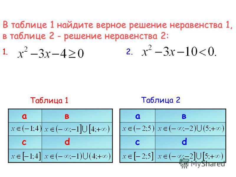 В таблице 1 найдите верное решение неравенства 1, в таблице 2 - решение неравенства 2: 1.1.2.2. Таблица 1 ав cd ав cd Таблица 2