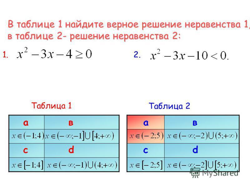 В таблице 1 найдите верное решение неравенства 1, в таблице 2- решение неравенства 2: 1.1.2.2. Таблица 1 ав cd ав cd Таблица 2