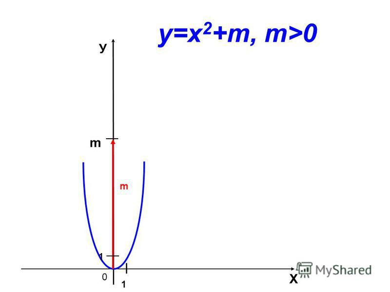 0 m Х У m 1 1 у=х 2 +m, m>0