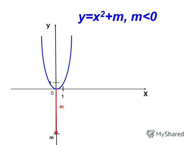 0 Х У m 1 1 m у=х 2 +m, m<0