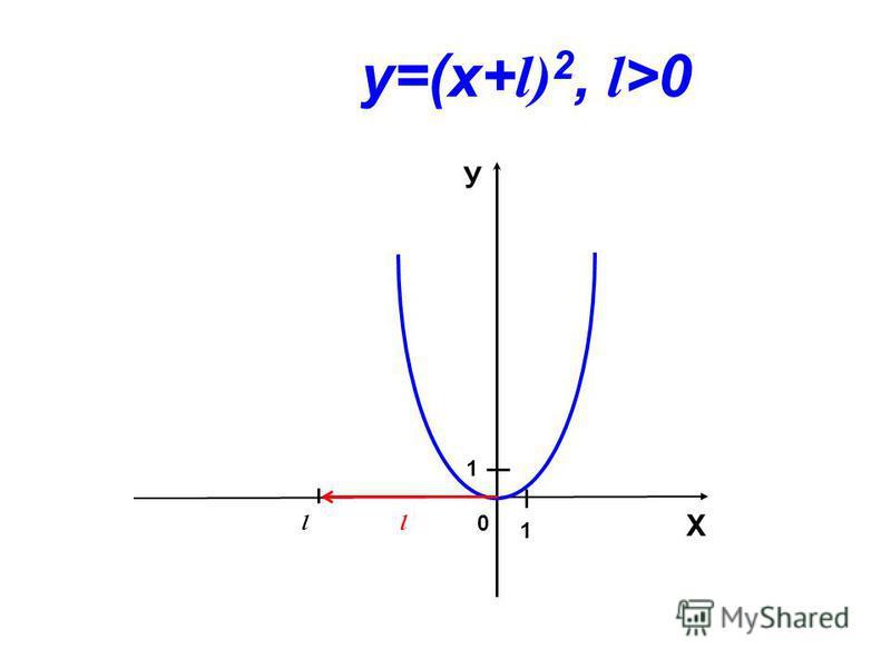 0 l l Х У 1 1 у=(х+ l) 2, l >0