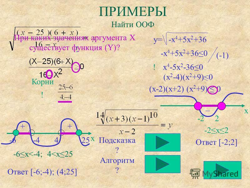 ПРИМЕРЫ Найти ООФ Корни x -6 -4 4 25 ! ! ! -6x<-4; 4<x25 Ответ [-6;-4); (4;25] ++ Подсказка ? Алгоритм ? y= -x 4 +5x 2 +36 -x 4 +5x 2 +360 (-1) x 4 -5x 2 -360 (x 2 -4)(x 2 +9)<0 (x-2)(x+2) (x 2 +9) 0 x -2 2 _ -2x2 Ответ [-2;2] При каких значениях арг