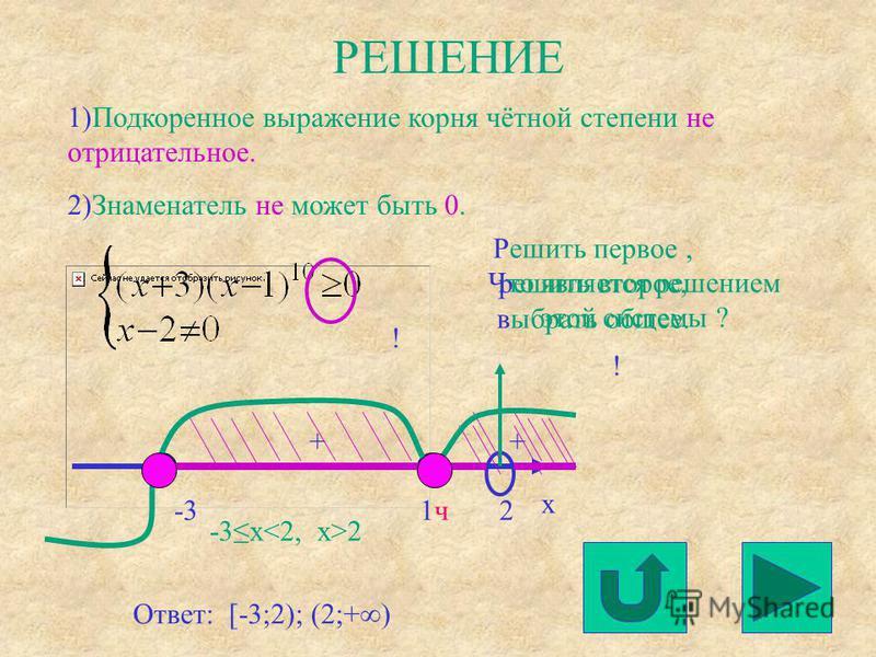 РЕШЕНИЕ 1)Подкоренное выражение корня чётной степени не отрицательное. 2)Знаменатель не может быть 0. -31 ч 1 ч x Решить первое, решить второе, выбрать общее. ++ 2 Что является решением этой системы ? ! Ответ: [-3;2); (2;+) -3x 2 !