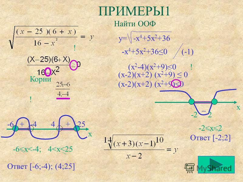 + ПРИМЕРЫ1 Найти ООФ Корни x -6 -4 4 25 ! ! ! -6<x<-4; 4<x<25 Ответ [-6;-4); (4;25] + y= -x 4 +5x 2 +36 (-1) (x-2)(x+2) (x 2 +9)<0 x -2 2 _ -2<x<2 Ответ [-2;2] -x 4 +5x 2 +360 (x 2 -4)(x 2 +9)<0 (x-2)(x+2) (x 2 +9) 0